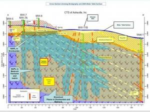 contamination at CTS--visual graph
